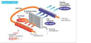 A Pre-Cooling Coil reduces load and is used as reheat