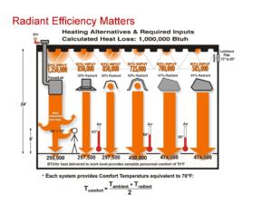 radiant-efficiency-matters